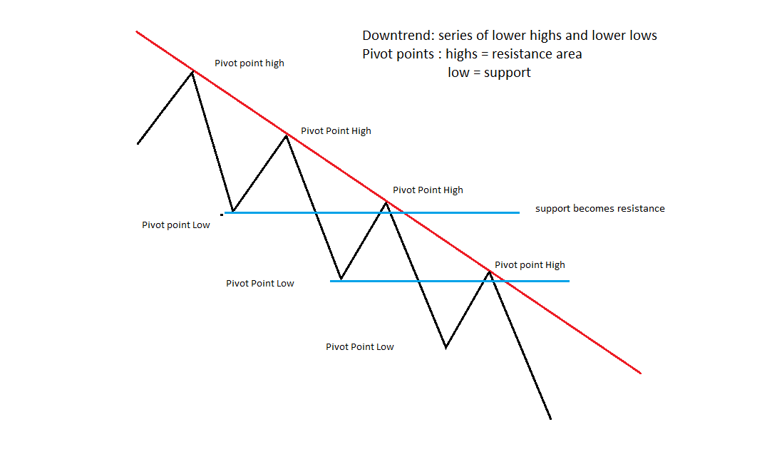 Trading businesses for sale, chart pattern trader video