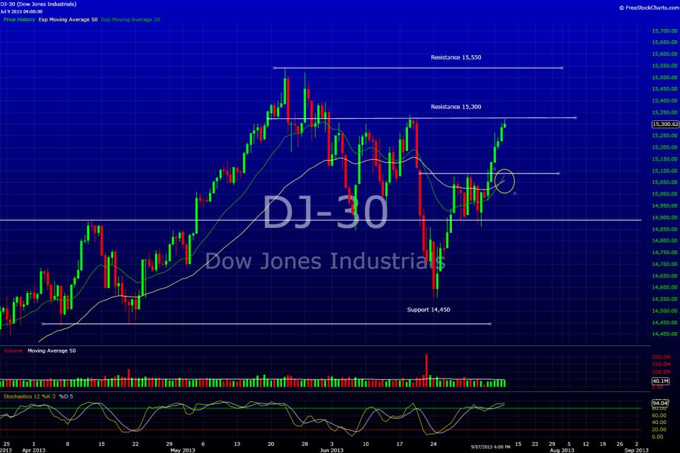 Dow Jones 4 H July 9