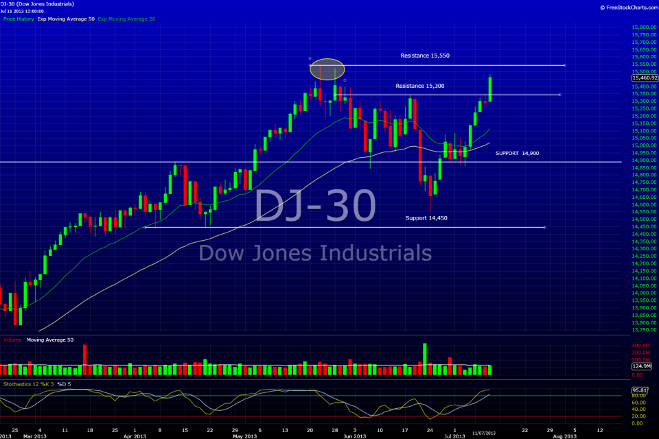 Dow Jones Daily June 11