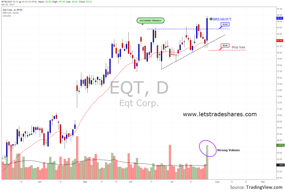 EQT Corp (EQT) July 26th (2)