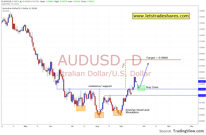 AUD.USD Daily Chart September 20