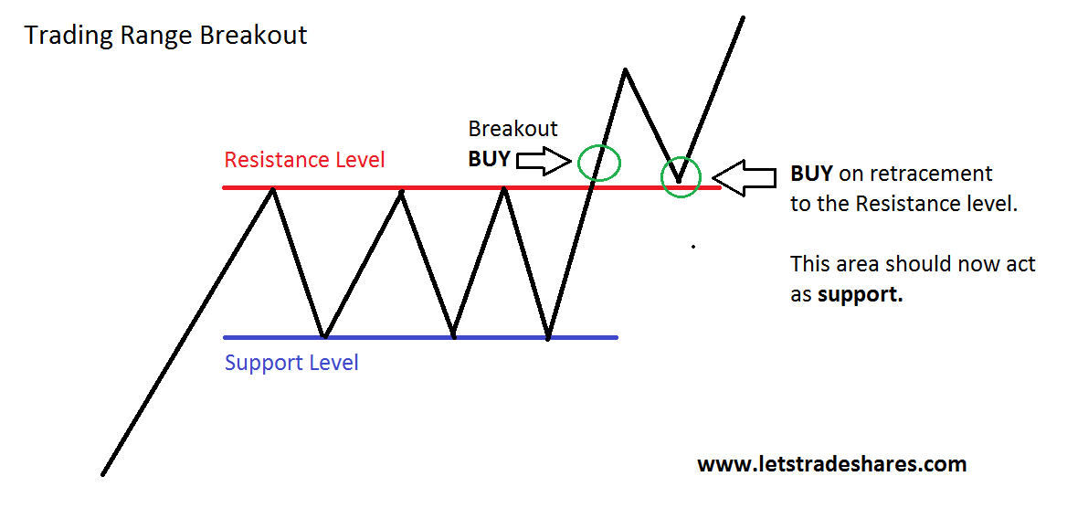 Strategia forex breakout