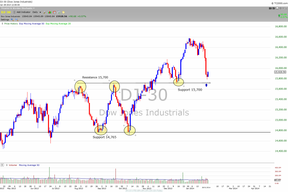 Chart 1. Dow Jones Index January 28