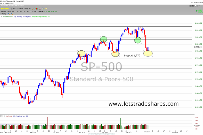 Chart 2. S&P 500 Index January 28th