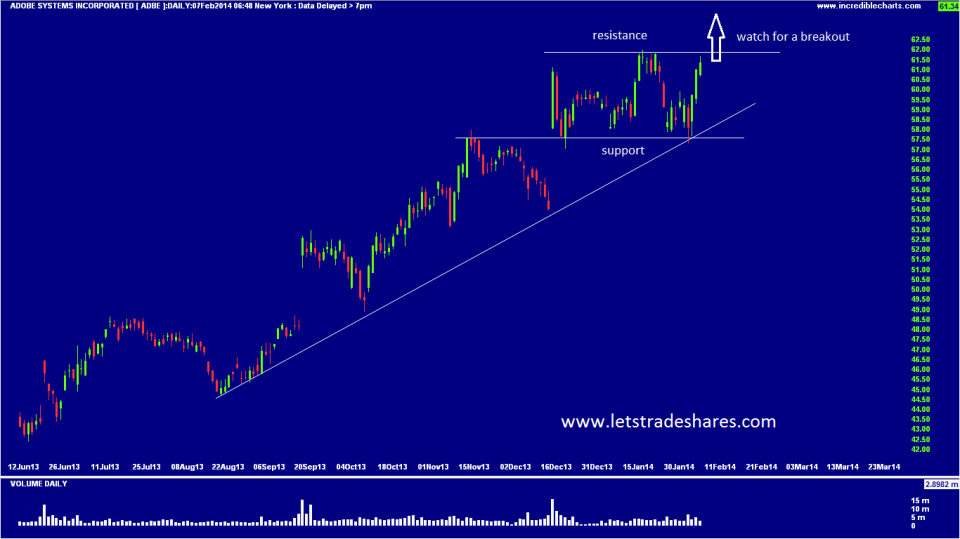 Chart 3. Adobe Systems Inc (ADBE)