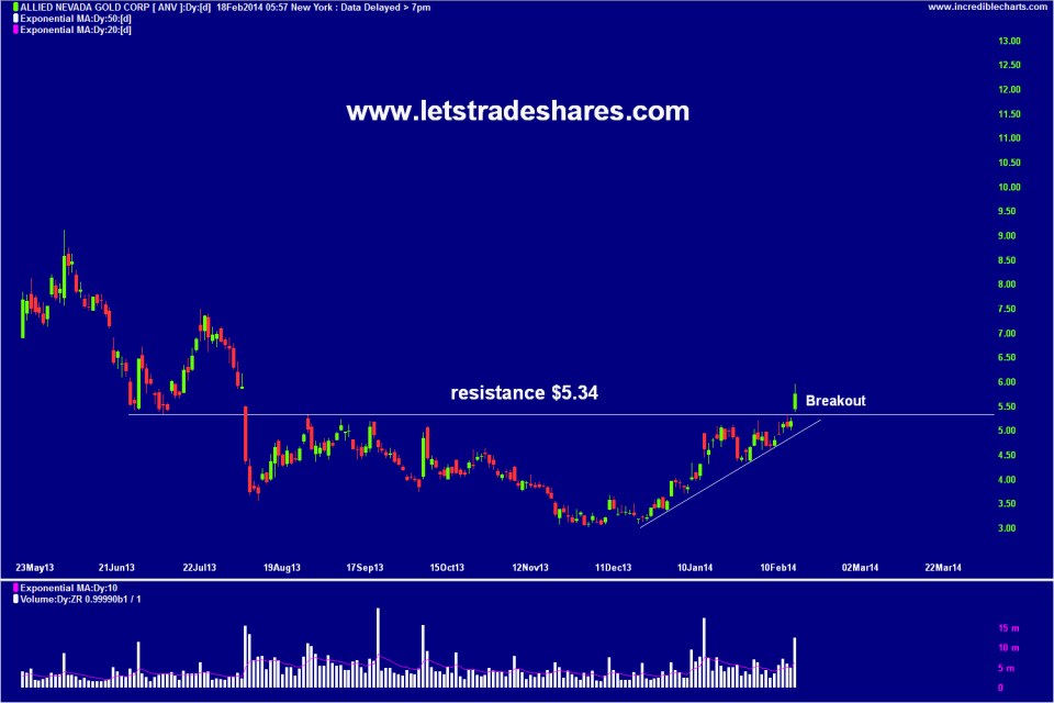 Chart 2. Allied Nevada Gold (AVN)