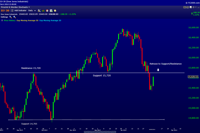 Chart 1. Dow Jones Index Feb 7th