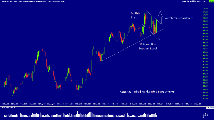 Chart 5. Equifax (EFX) Feb 7th