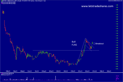 Chart 4. Matrix Composites (MCE) Feb 17