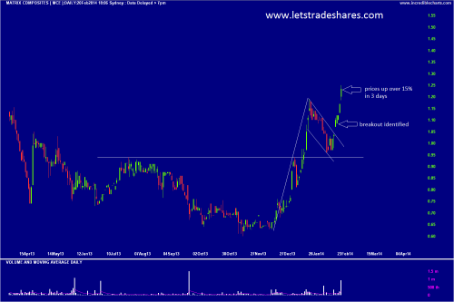 Chart 5. Matrix Composites (MCE) Feb 20th
