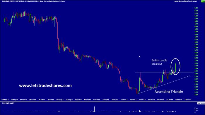 Chart 3. Radisys Corp (RSYS)