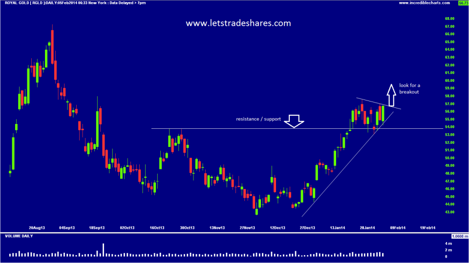 Chart 4. Royal Gold (RGLD)