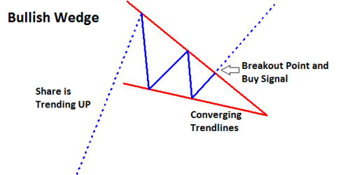 wedge-chart-pattern
