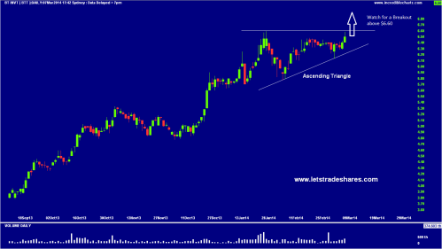 Chart 1. BT Investment Management (BTT)
