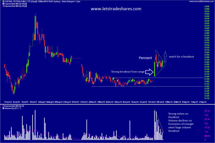 Chart 2. Central Petroluem (CTP) March 5th