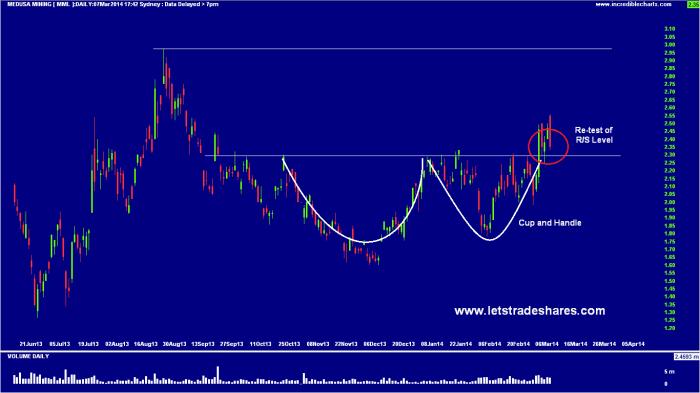 Chart 2. Medusa Mining ((MML)