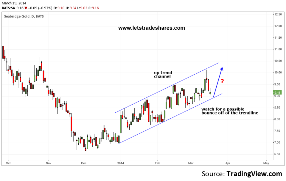 Chart 3. Seabridge Gold (SA)