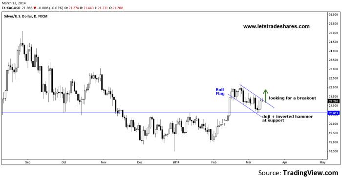 Chart Silver USD (XAGUSD)