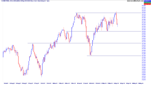 Dow Jones Index (DJI)