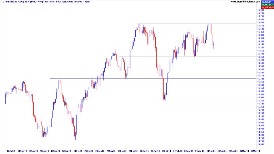 Dow Jones Index (DJI)