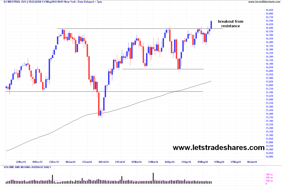 Dow Jones Index May 12