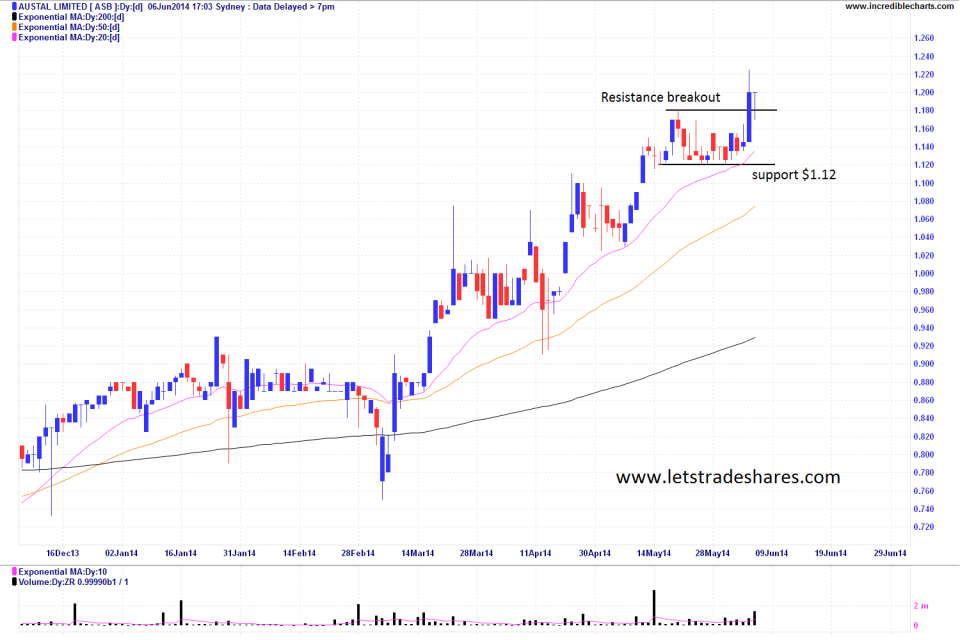 Chart 2: Daily Austal (ASB)