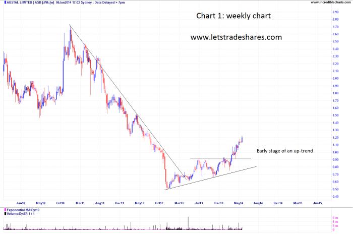 Chart 1. Weekly Austal