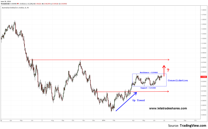 Daily Chart AUD/USD