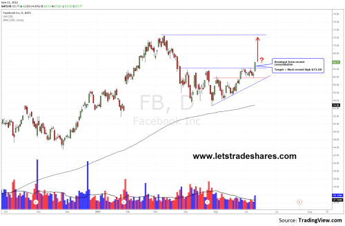 Daily Chart Facebook (FB)