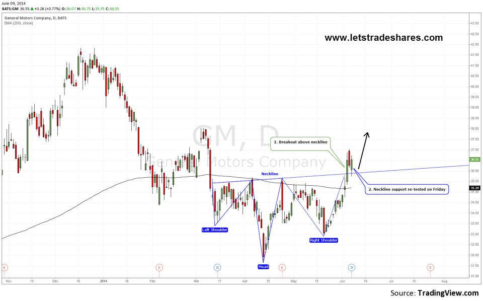 Chart 1: General Motors