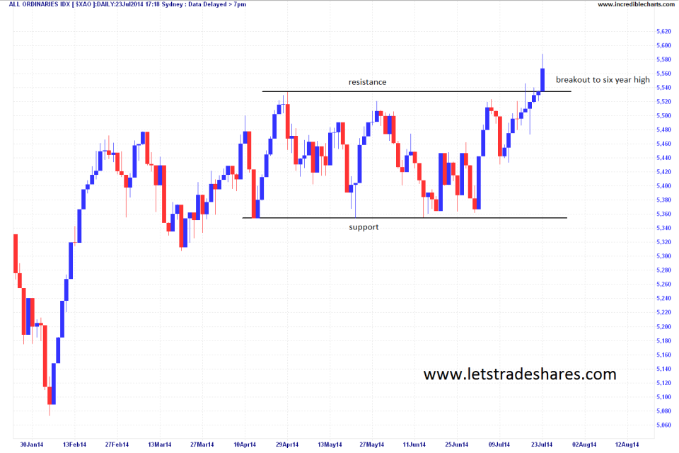Daily Chart All Ords Index