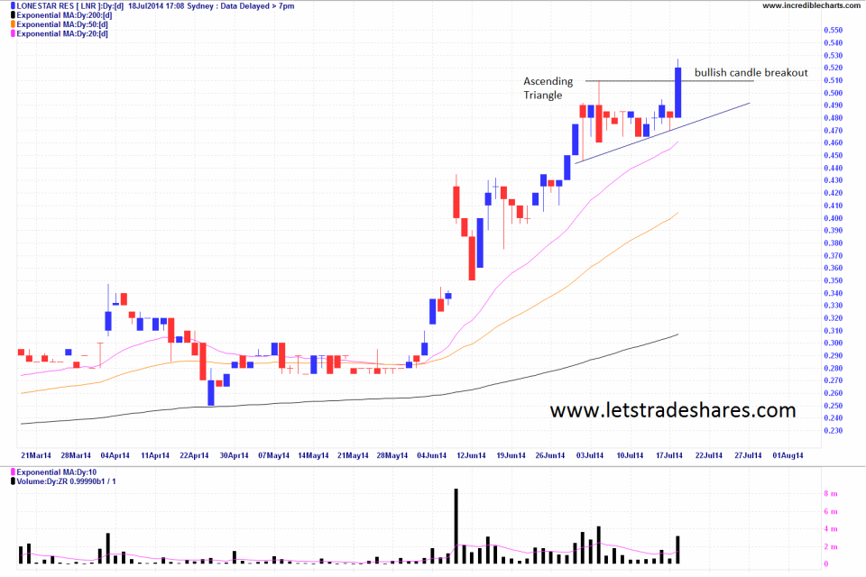 Daily Chart Lonestar Resources (LNR)