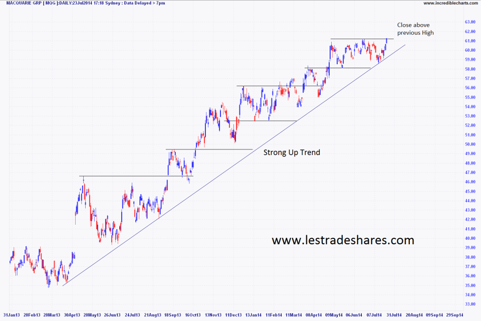 Daily Chart Macquarie Group