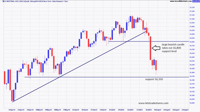 Chart 1. Dow Jones (4 month view)