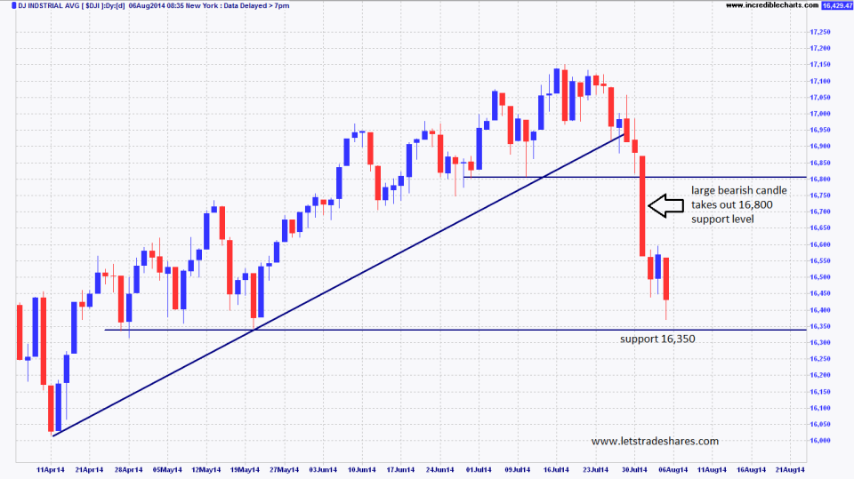 Chart 1. Dow Jones (4 month view)