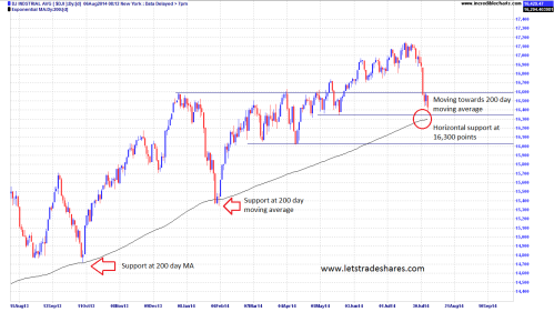 Chart 2. Dow Jones (12 month View)