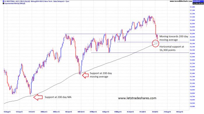 Chart 2. Dow Jones (12 month View)