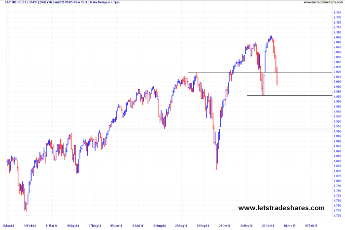 S&P500 Index