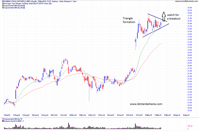 Domino's Pizza (DMP)